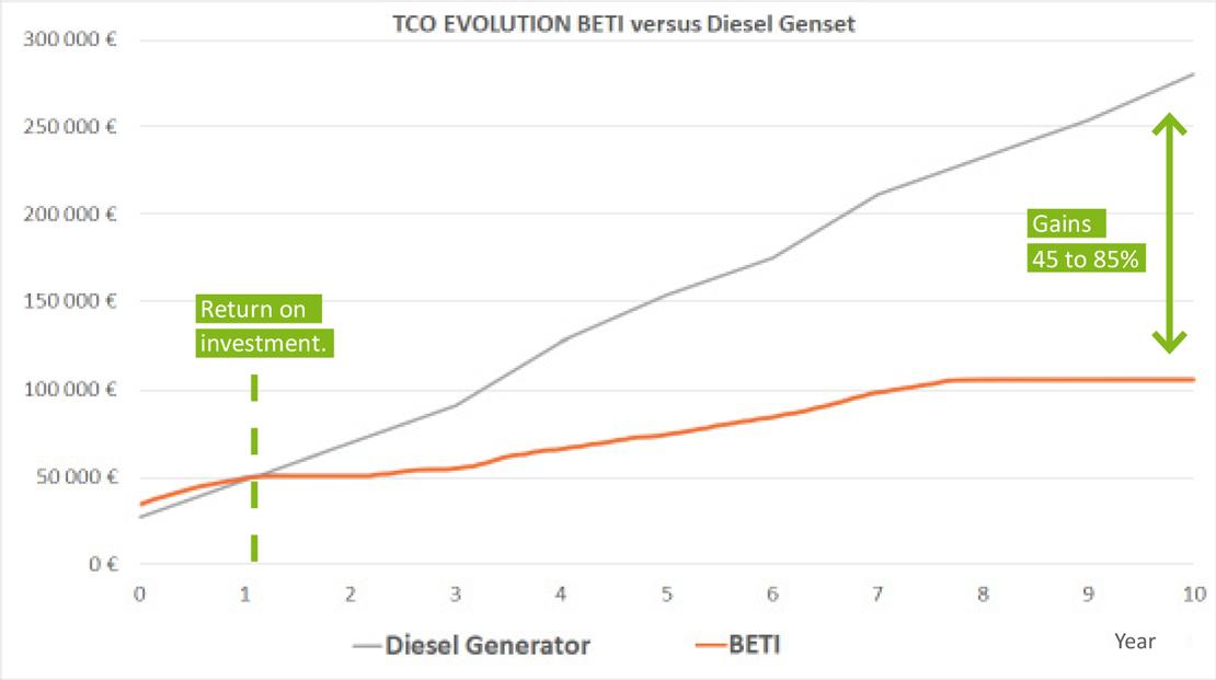 Total Cost of Ownership BETI vs Generator