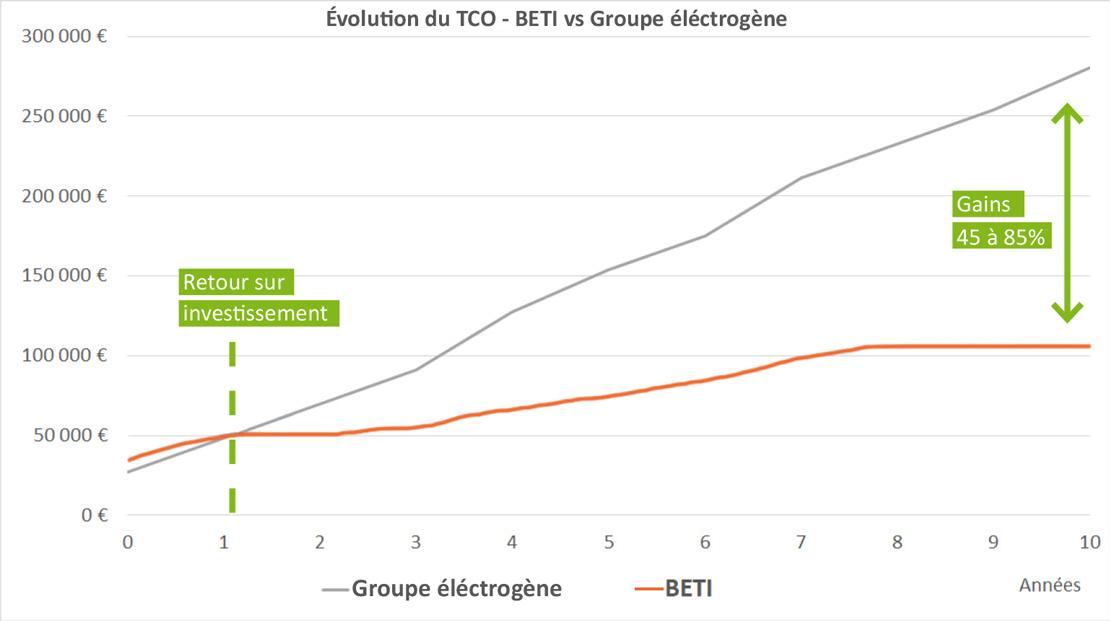 Schéma_TCO_BETI_vs_Groupe_FR