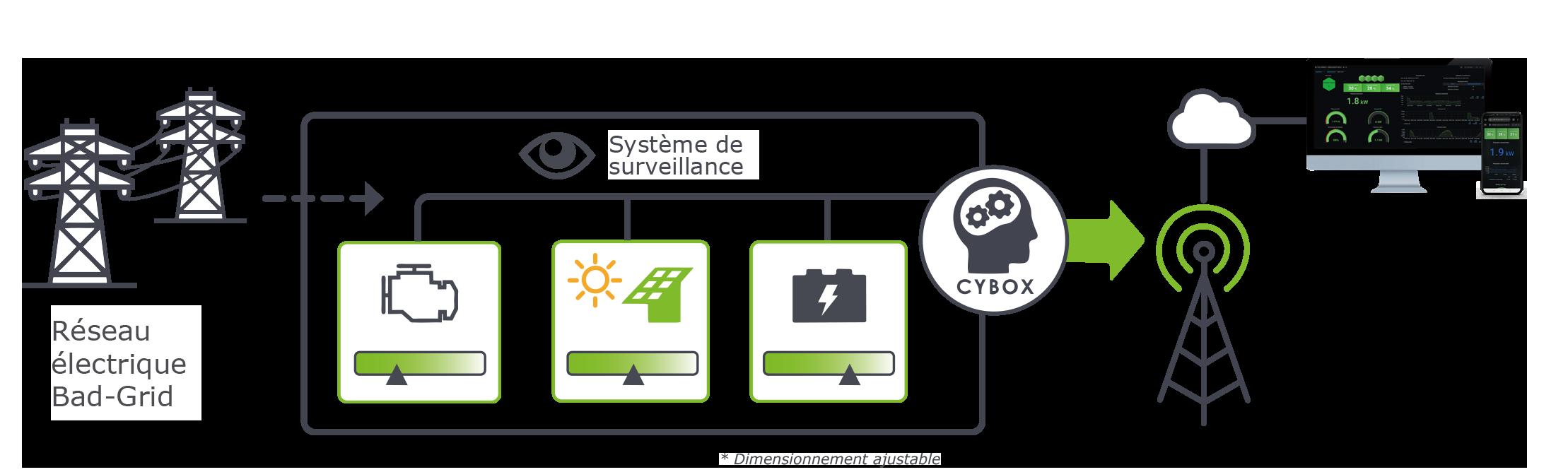 Schémas_Power_SECURISATION